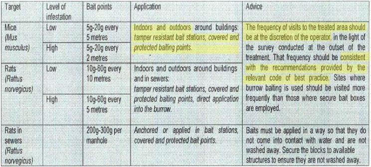 new-rodenticide-legislation-professional-label-ireland-table-visits